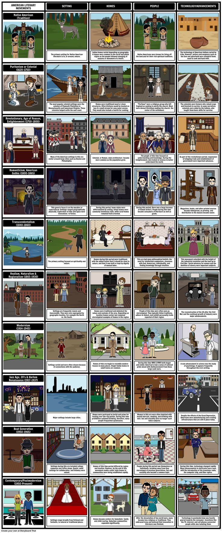 American Literary Movements - American Literary Periods Analysis: Using a multi-cell storyboard, students should examine American Literature and American Authors to analyze the literary periods that make up the various American Literary Movements.