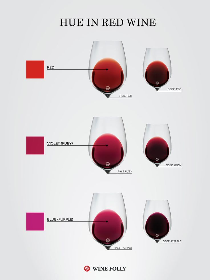 Learn what color means in red wine   #color #redwine #burgundy