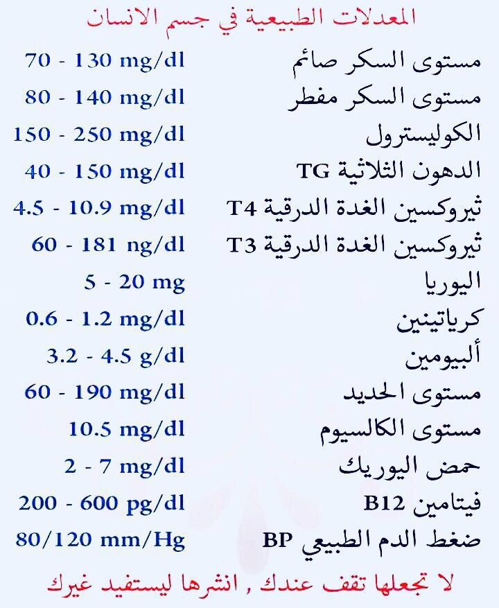 Pin By Menam Salem On Sante Infographic Health Health Fitness Nutrition Health Info