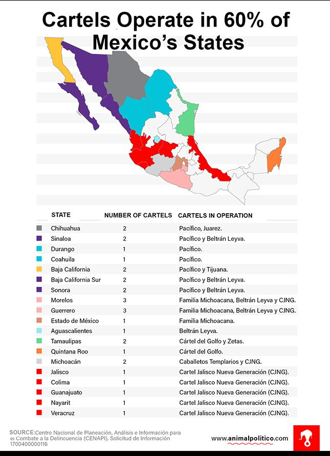 More than three years into the term of Mexico President Enrique Peña Nieto, the Jalisco Cartel - New Generation (CJNG) and Sinaloa Cartel operate in 15 states combined, while the Zetas and the Knights Templar have been reduced to operating in just one apiece.