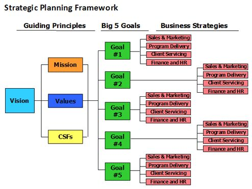 Strategic Plan Example Enterprise Strategic Plan Example Word