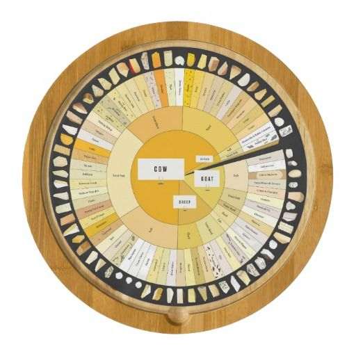 The Cheese Wheel Board