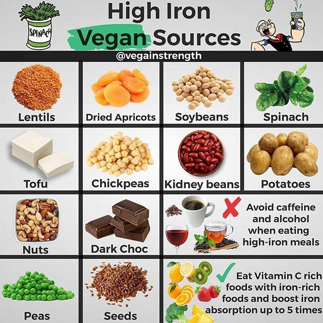 Pin By Sally White On Iron In 2020 Iron Rich Foods Foods High In Iron Foods With Iron