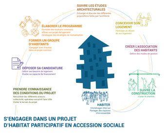 différentes étapes pour un projet en accession sociale participative