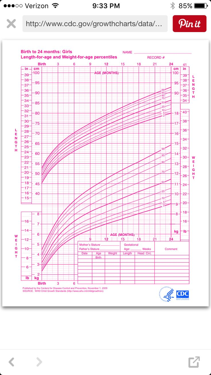 Growth charts for breastfed babies fieldstation growth nvjuhfo Gallery