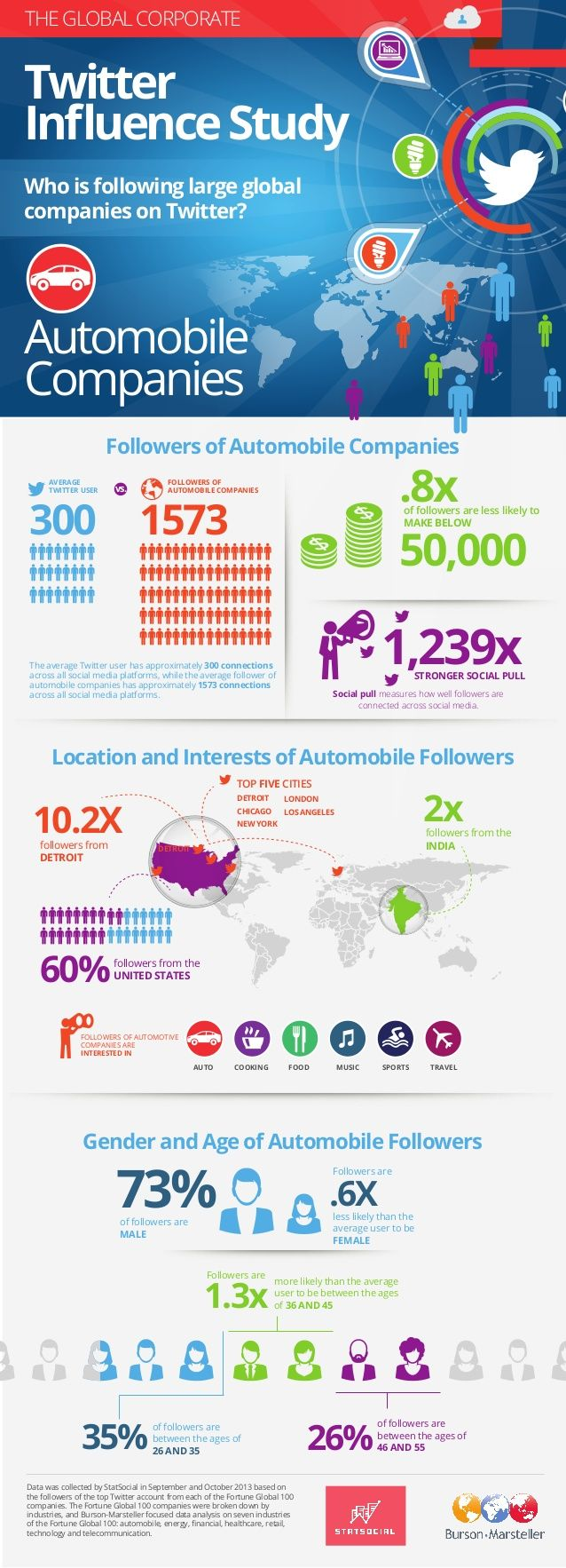Burson-Marsteller Global Corporate Twitter Influence Study: Automobile Companies by Burson-Marsteller via slideshare