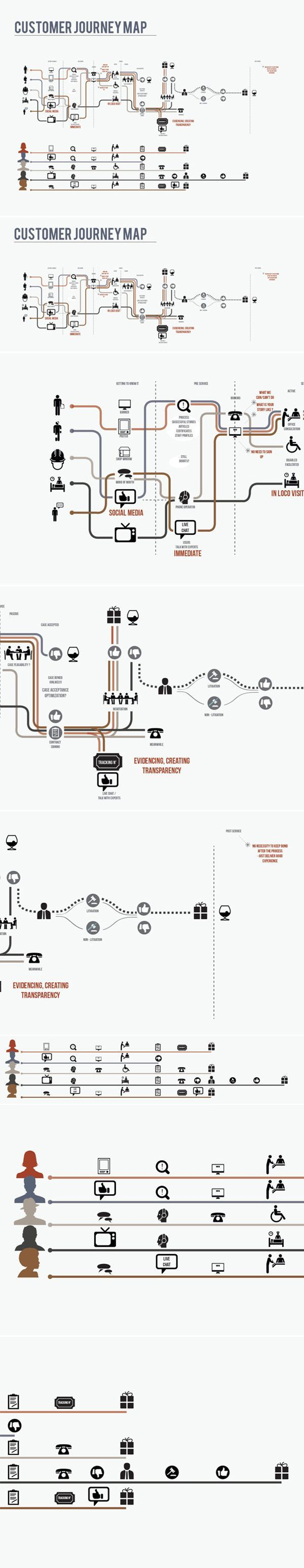 Infographic about journey, in similar style to London Underground map with pictograms #ux #customerjourney