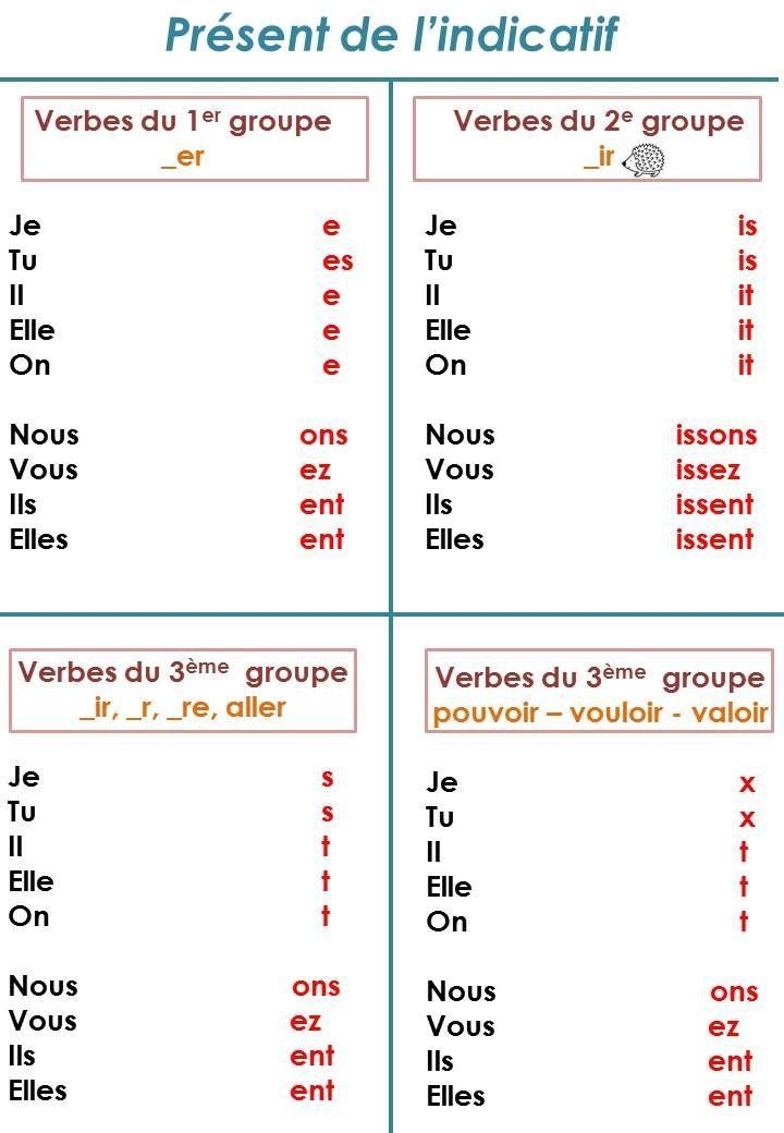 Educational infographic : Table | Infographic Cool | French