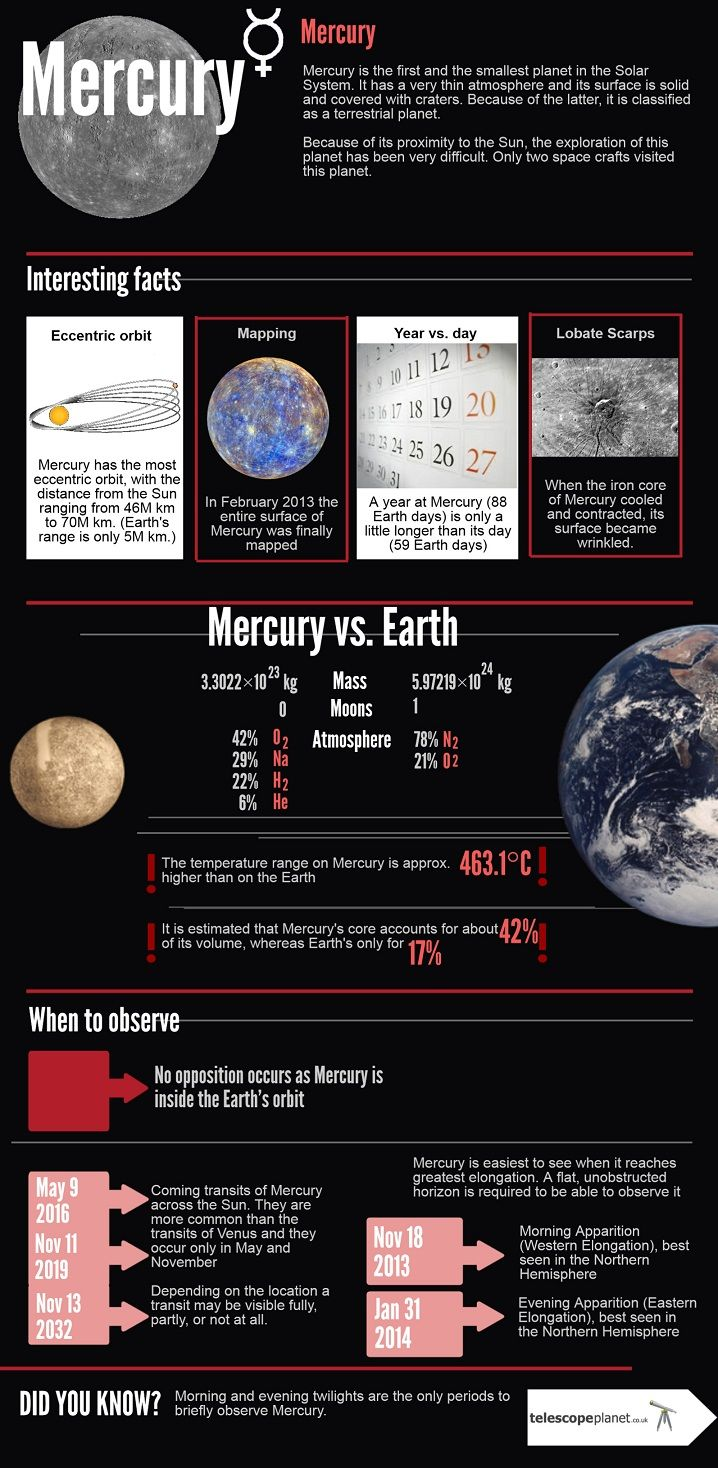 Infographics on Mercury (Solar System); Description and observation tips  #infographics
