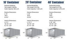 We provide detailed shipping container dimensions for standard 10ft, 20ft, 30ft, and 40ft containers. To see full size of individual containers just click our pages.