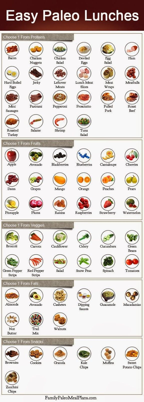 So this is NOT an accurate representation of the paleo lifestyle...think minimal fruit (thats a sugar) and certainly no snacks with every meal (by the way, most of those are desserts)...but I appreciate the concept of more healthy, less potato chip for