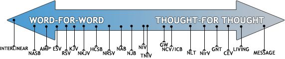 "Visual scale-showing where each bible translation falls- ""word for word"" to ""thought for thought""   @Monique Brockmann"
