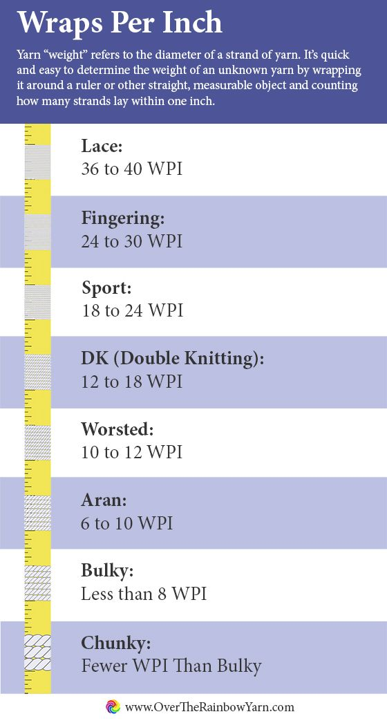 Knitting Stitches Per Inch Chart : Wraps per inch from yarnschool by over the rainbow yarn