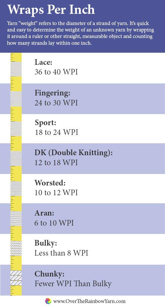 Wraps Per Inch, from #yarnschool by Over the Rainbow Yarn.