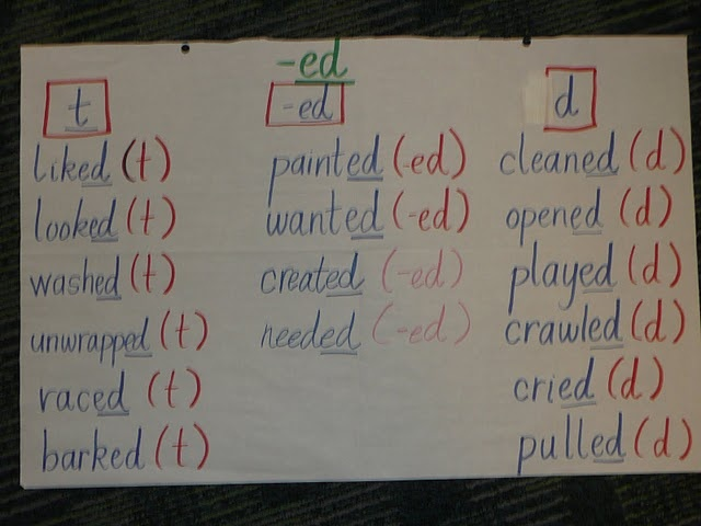 Regular verb endings t/d/Id Flashcards   Quizlet