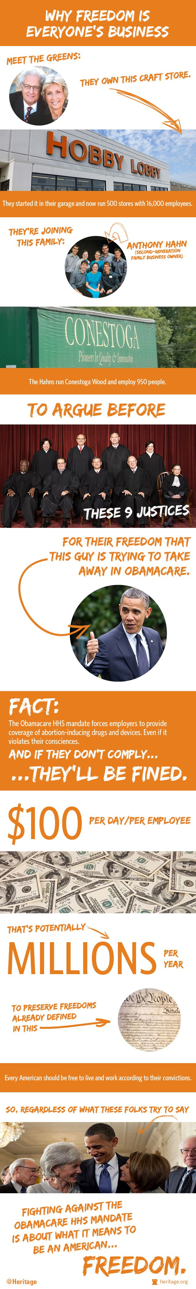 Today at the Supreme Court, some courageous Americans are standing up to Obamacare. Check out our infographic to learn what the Hobby Lobby case is about.