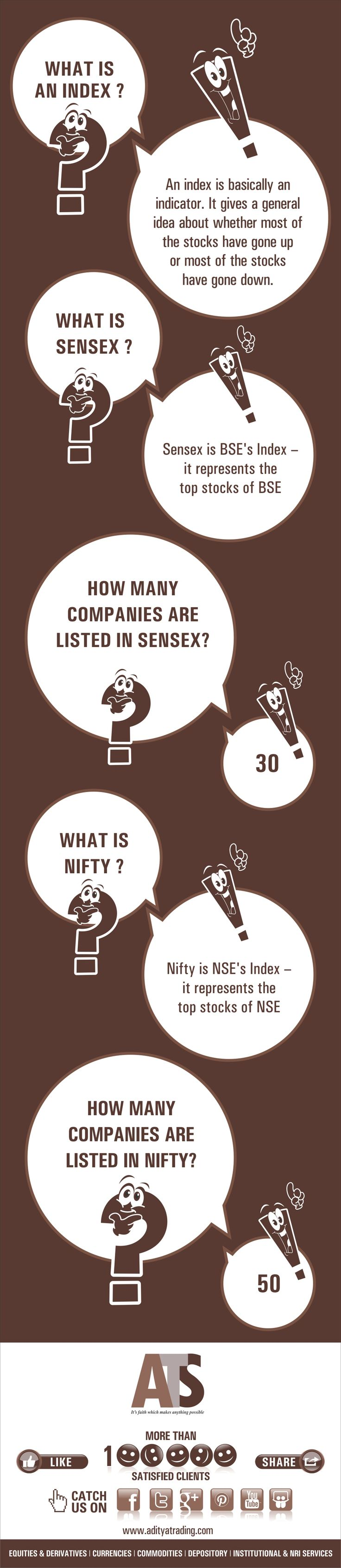 Get answers for : What is an Index / What is Sensex / How companies are listed in Sensex / What is Nifty / How many companies are listed in Nifty... #index #stockmarket #sharemarket #infographics #stockmarketinfographics  https://www.facebook.com/atsinvestments
