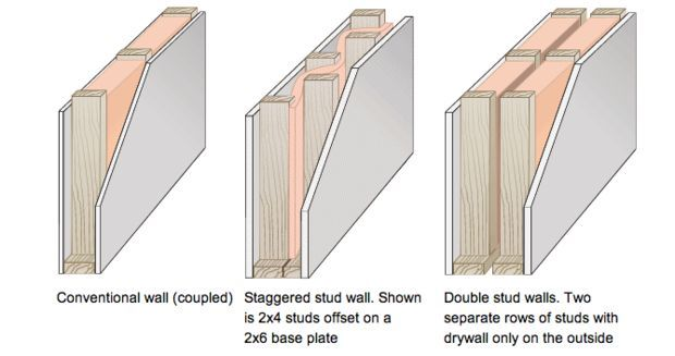 Post Install Sound Proof Insulation For Walls : Best images about architectural details on pinterest