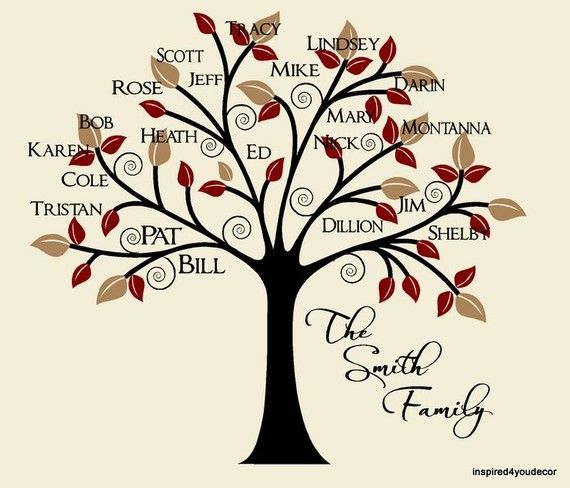 family tree-doesn't lay out the actual lines but a cute start
