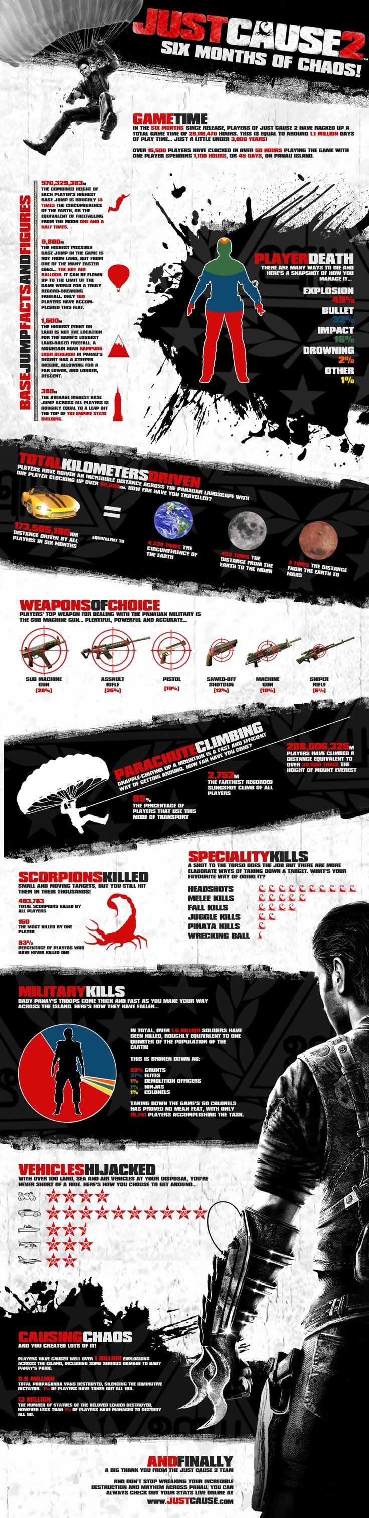 Infographics - Just Cause 2, Six Months Of Chaos