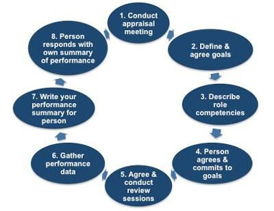Best Performance Assessment Images On   Business