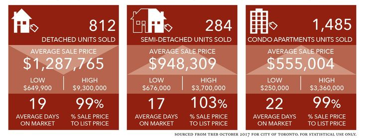 October Housing Prices