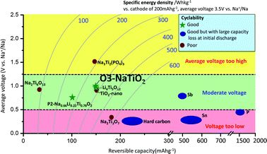Researchers Identify Multivalent Cathode Materials With Good Potential For High Energy-Density Batteries