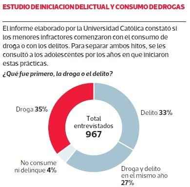 Encuesta a jóvenes condenados revela que en el 69% de los casos los adolescentes consumían droga antes de su primer delito. #Chile agosto 2013