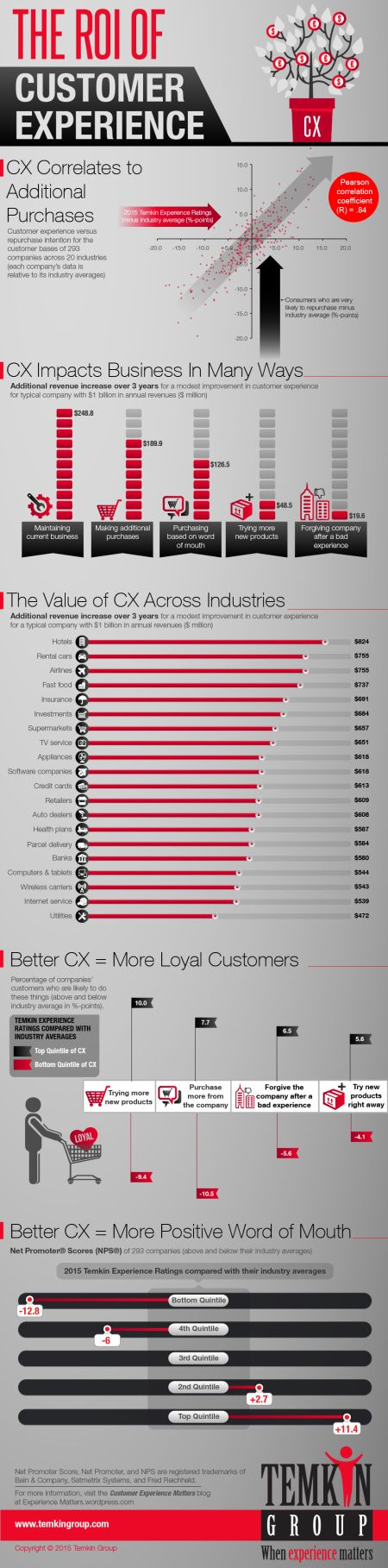 ROI of Customer Experience (Infographic)