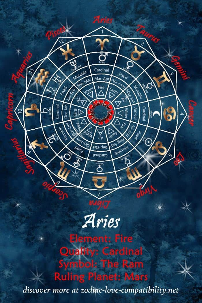 aries january 11 compatibility