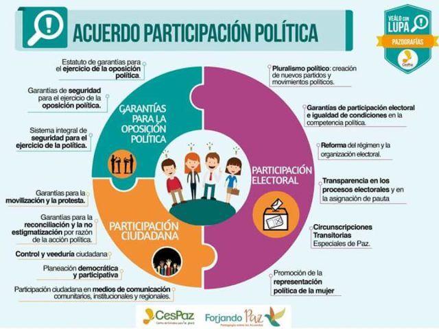 ACUERDO PARTICIPACION POLITICA