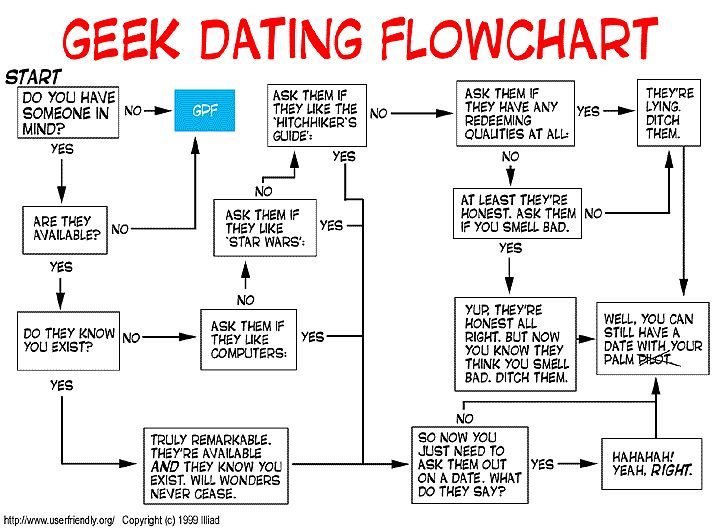 Pin by Stephanie on Webcomics | Geek dating, Funny dating quotes