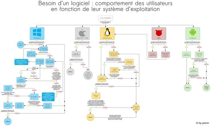 Choix de lOS par yeKcim - Le Comptoir du Hardware