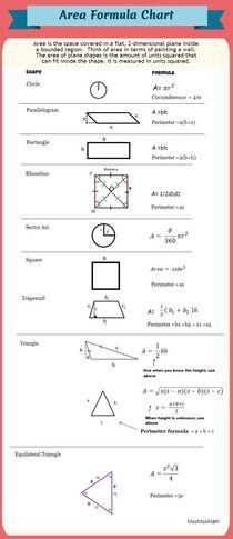 Areas Formula Chart from MooMooMath