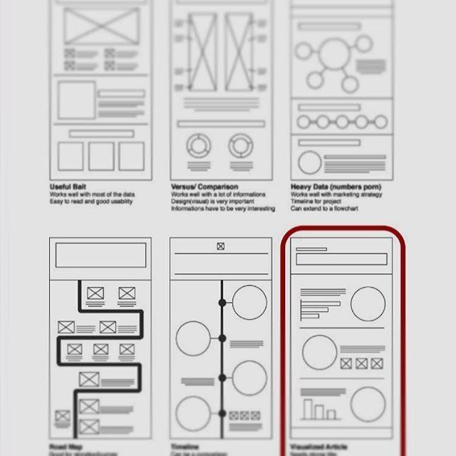 인포그래픽 정보 분석후 조직화 방법  Infograhic chart