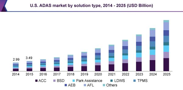 Advanced Driver Assistance System Market Is Projected To Exhibit USD 67.43 Billion By 2025: Grand View Research, Inc.