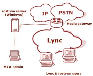 rostrvm: the missing contact centre link for Microsoft Lync. Find out how rostrvm fully integrates with Microsoft Lync by clicking the picture above.