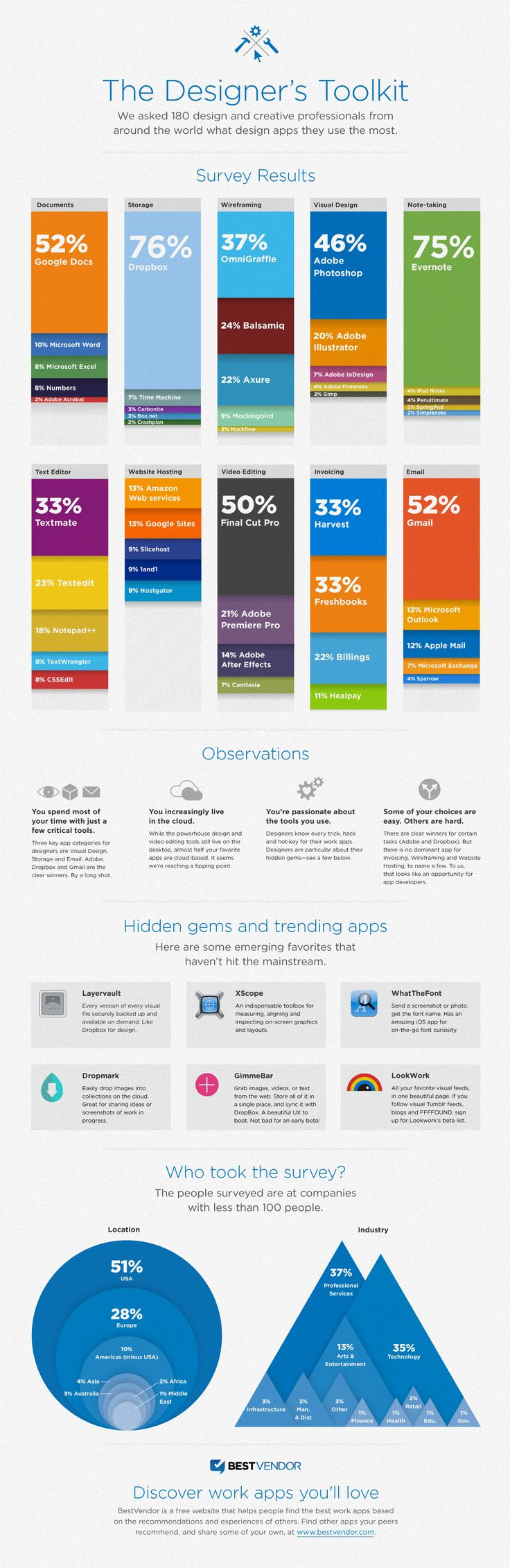 2011 survey, but nice seeing Google Docs/Sites/Gmail on here & Dropmark.