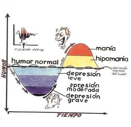 """El Trastorno Límite de la Personalidad es a menudo sobre-diagnosticado (por médicos a los que no les gusta el paciente) o sub-diagnosticado (por clínicos que """"no entienden"""" el d…"""