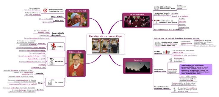 ¡La sorpresiva elección de un Papa argentino : explicación en Mind Mapping! Miran el mapa INTERACTIVO ACQUÍ >>> http://www.signos.fr/blog-signoses/la-sorpresiva-eleccion-de-un-papa-argentino-explicacion-en-mind-mapping/