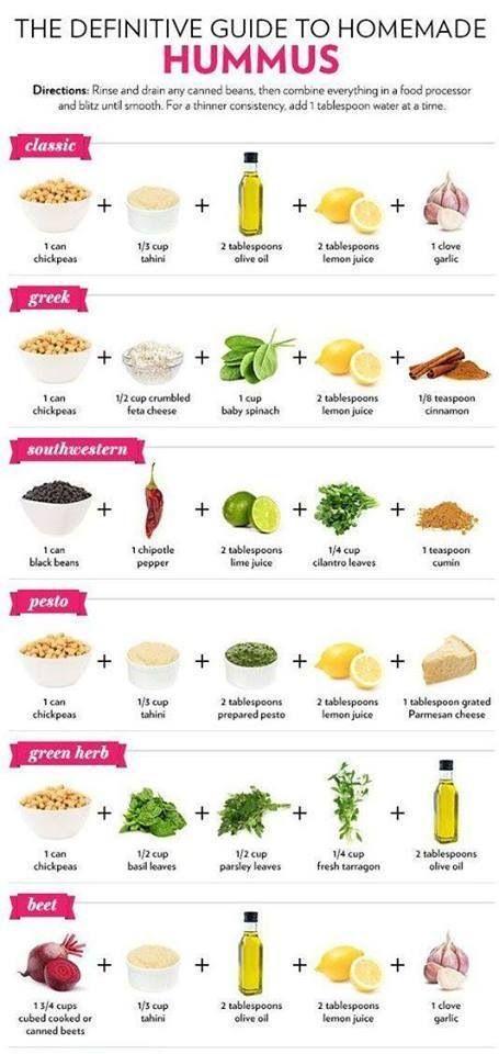 Hommus Recipes