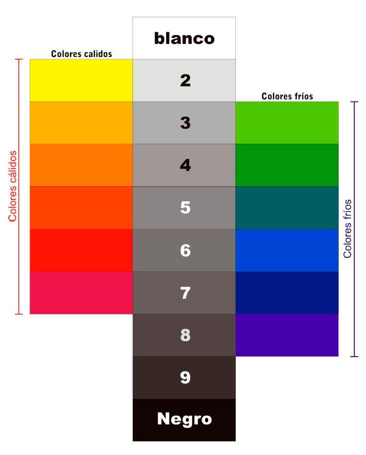 Los colores en la escala de valores  de acuerdo a su luminosidad están colocados convencionalmente en una escala vertical de nueve valor...