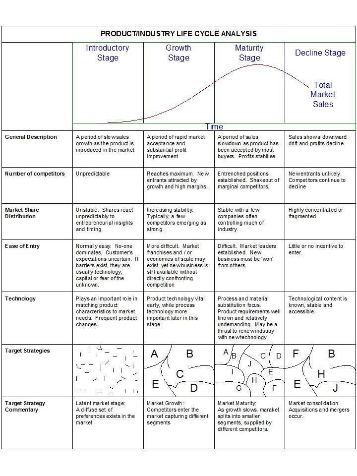 Product Life Cycle Analysis.
