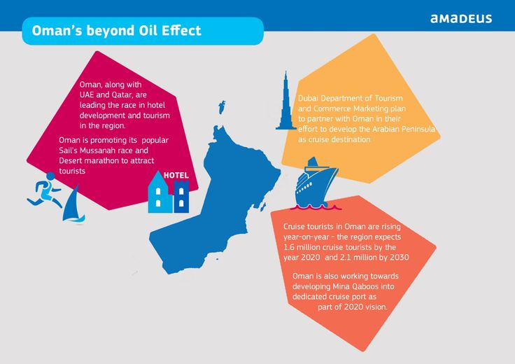 Check out areas of tourism being developed by #Oman & other #GCC members to diversify beyond oil