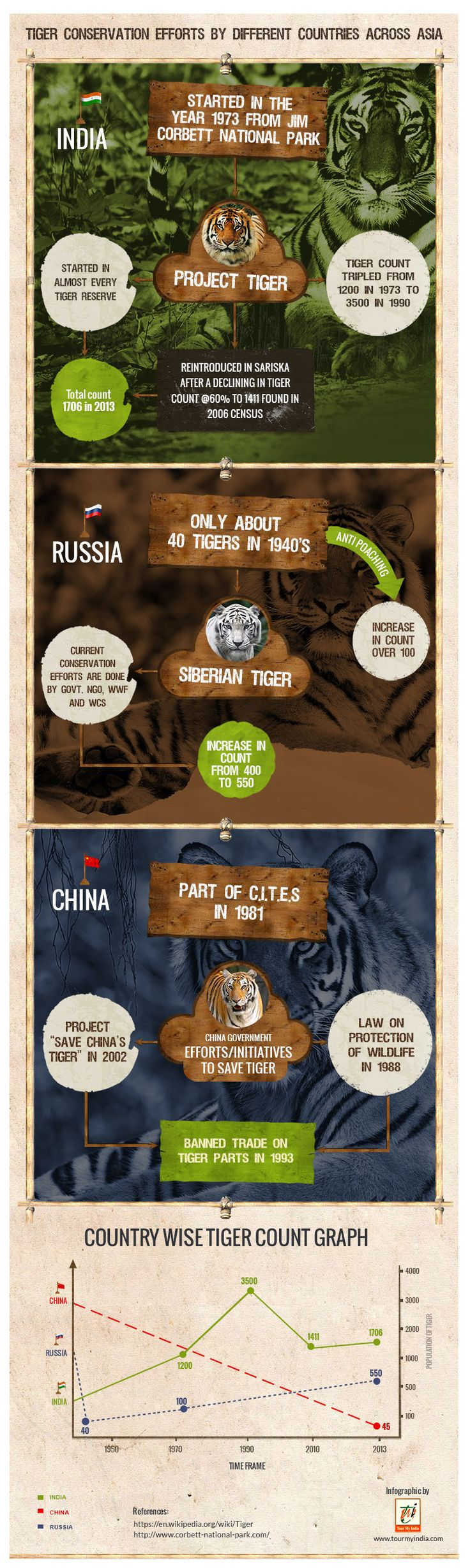 Tiger Conservation Efforts by Different Countries