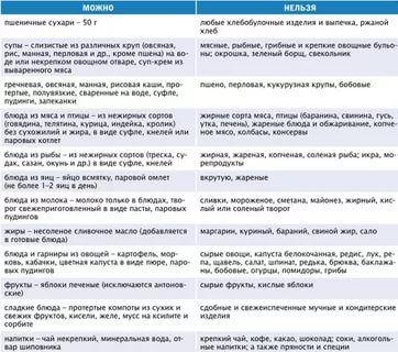 продукты при панкреатите: 13 тыс изображений найдено в Яндекс.Картинках