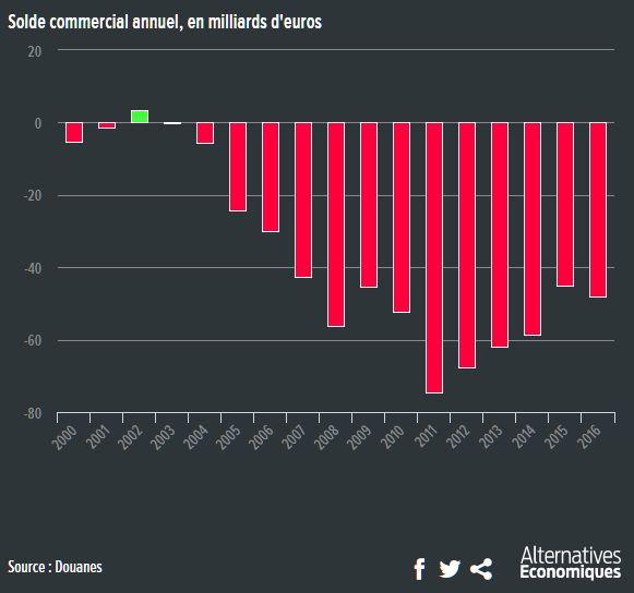 2016, année noire pour le déficit commercial