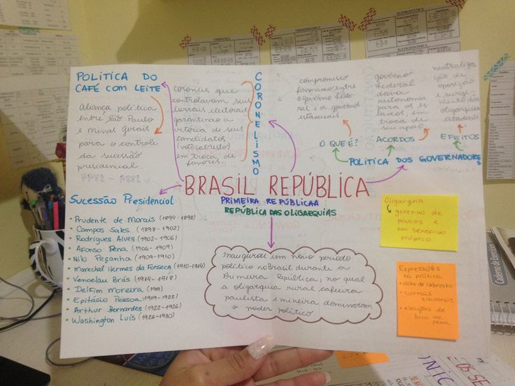 Brasil República - República Velha/ Primeira República (República das Oligarquias)