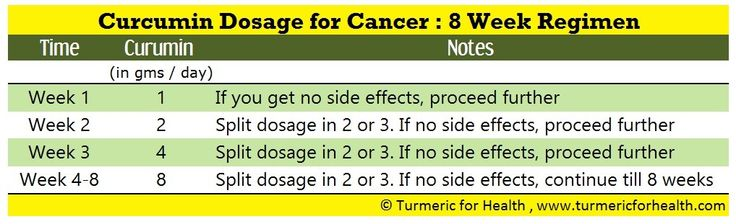 Curcumin: Titrated Dosage for Cancer ... Start at Lowest Level, Titrate Up if Agreeable/Able