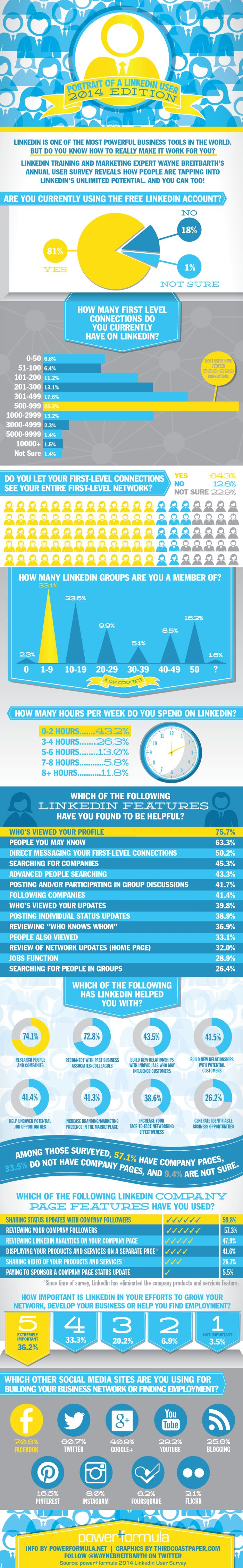 How Does the Average Person Use #LinkedIn in 2014?  - Who's Viewed Your Profile is the most popular LinkedIn feature. - Only 18% of the people surveyed pay for their LinkedIn account. - Most users have between 500 and 900 LinkedIn connections. - 43% of people spend under 2 hours a week on LinkedIn. - Of those asked, 70% use Facebook as well as LinkedIn for business purposes.